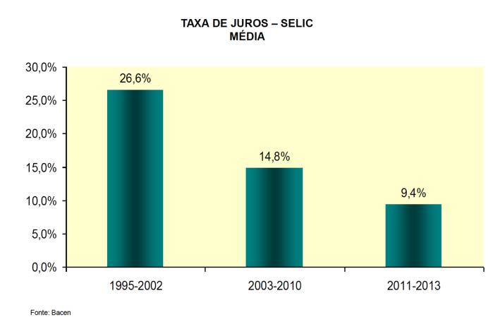 Taxa de Juros Média Anual FHC-Lula-Dilma