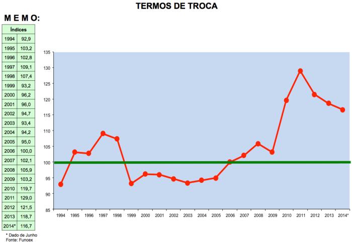 Termos de Troca 1994-2014