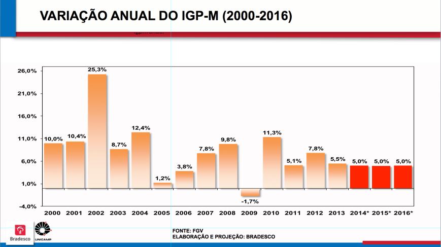 Variação Anual do IGP-M 2000-2016