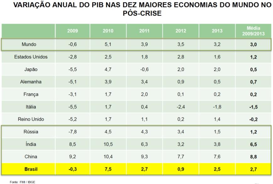 Variação anual do PIB 2009-2013 das 10 Maiores Economias