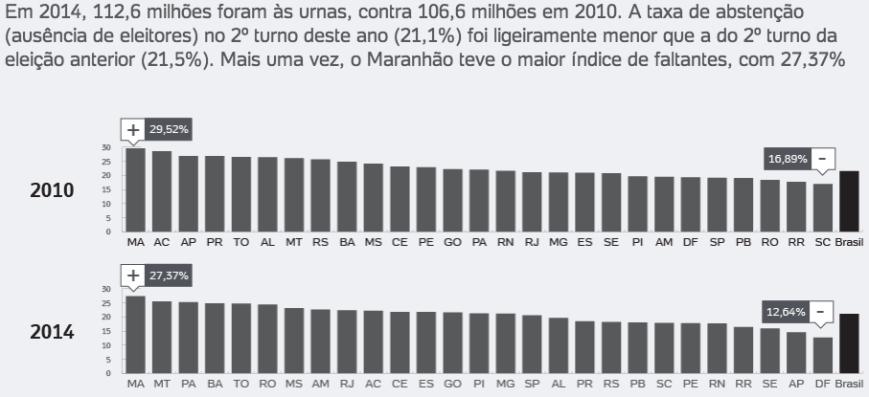 Abstenção 2010 X 2014