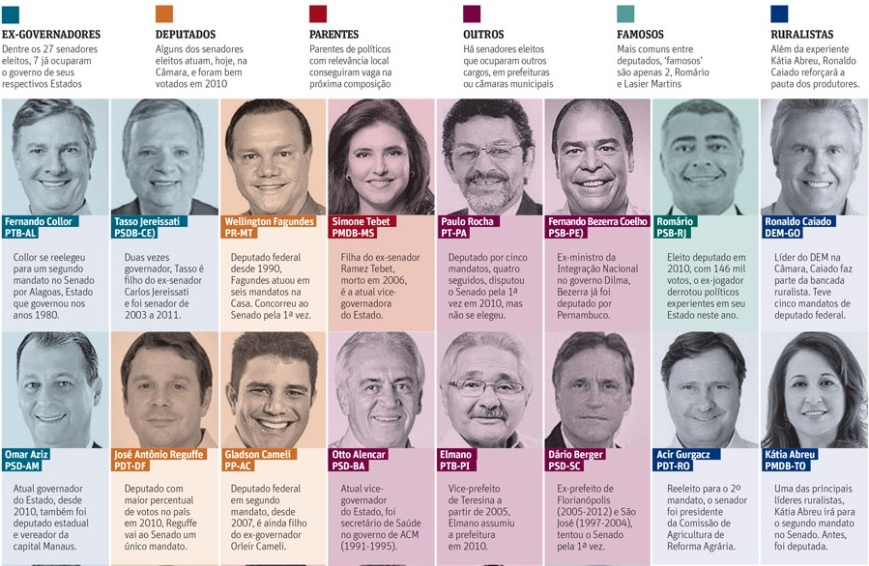 Bancadas de Senadore s2014