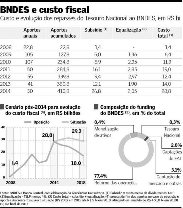 BNDES e custo fiscal