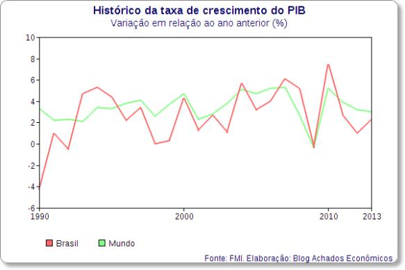 brasil-mundo-crescimento-pib