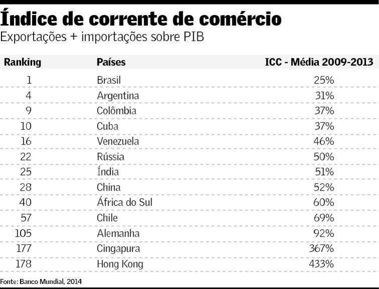 Índice de Corrente Comercial 2009-2013