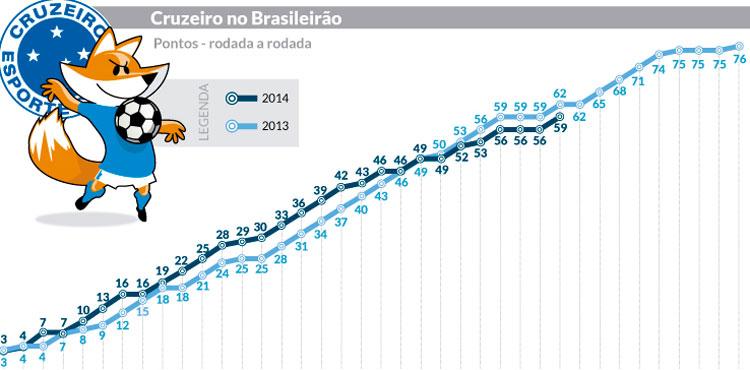 Campanha do Cruzeiro 2014 X 2013