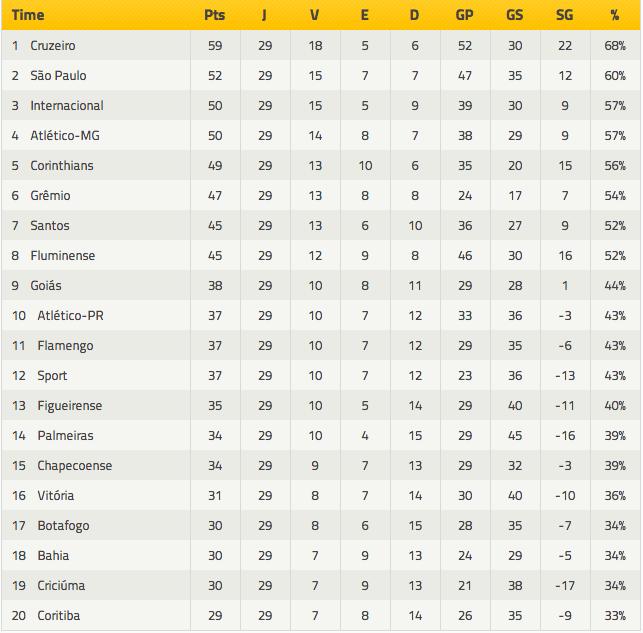 Classificação Campeonato 2014 na 29a rodada