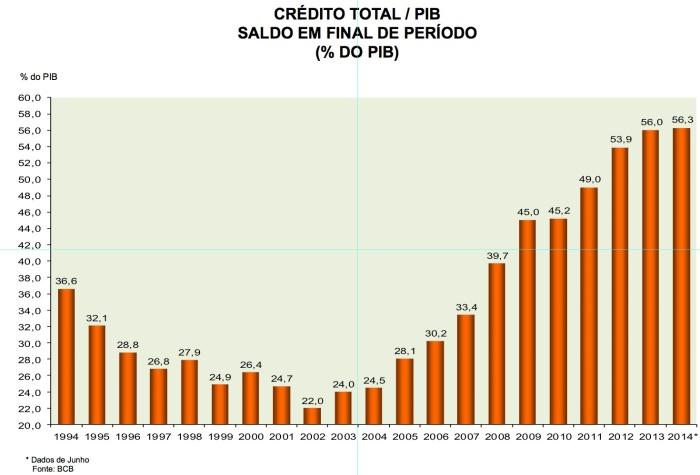 Crédito Total X PIB 1994-2014