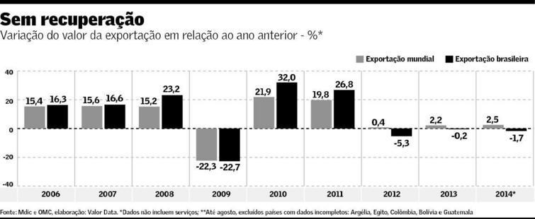 Desempenho da Exportação 2006-2014