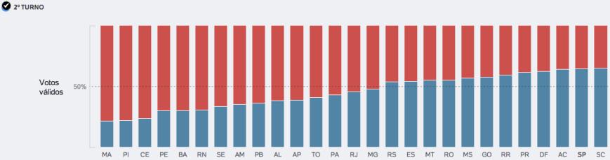 Dilma supera 70 pc em 5 estados 2014