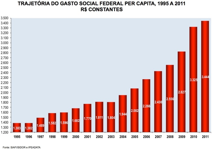 Gasto Social Per Capita 1995-2011