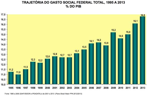 Gasto Social X PIB 1995-2013