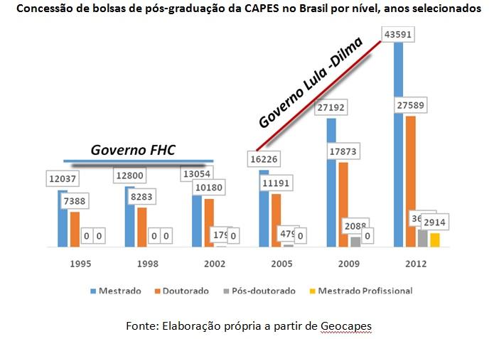 grafico-concessão-de-bolsas-de-pós