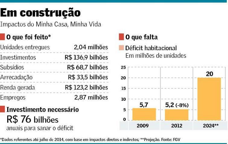 MCMV para zerar déficit habitacional