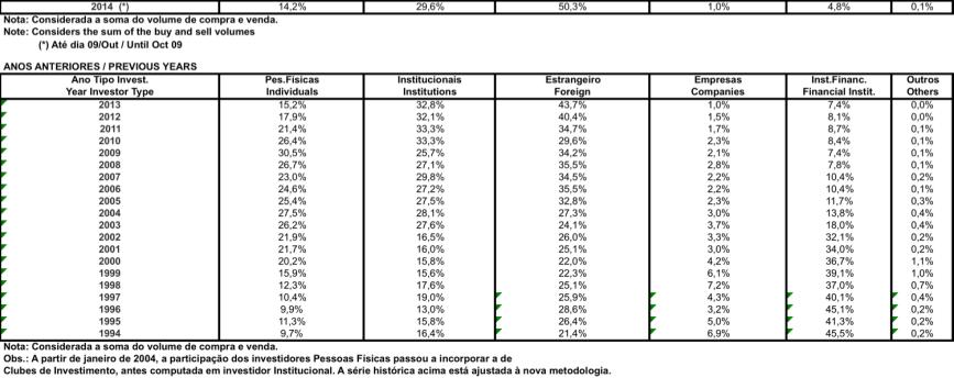 Participação dos Investidores na BOVESPA 1994-2014