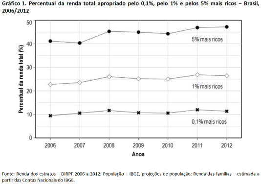 Percentual da renda total apropriado pelo topo 2006-2012