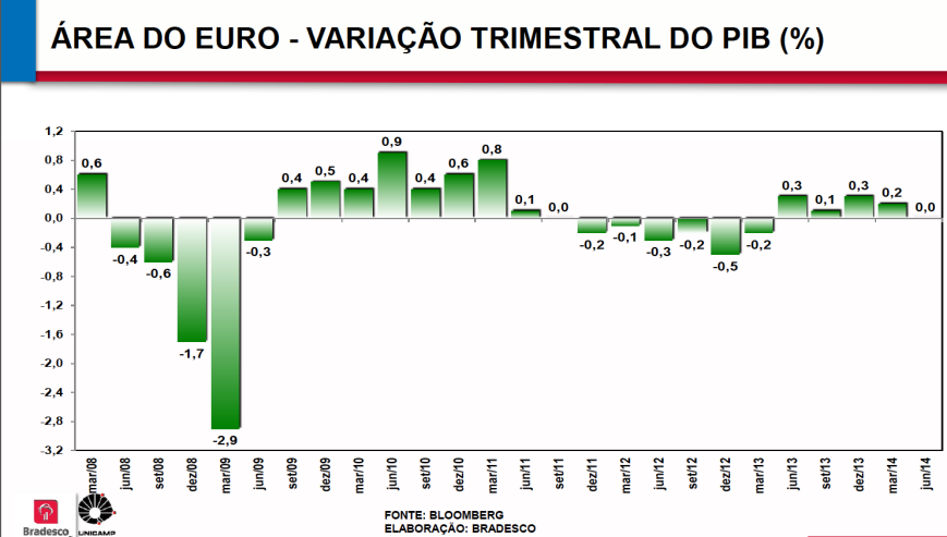 PIB Áreas do Euro 2008-2014