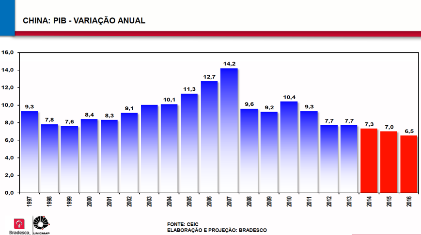 PIB China 1997-2016