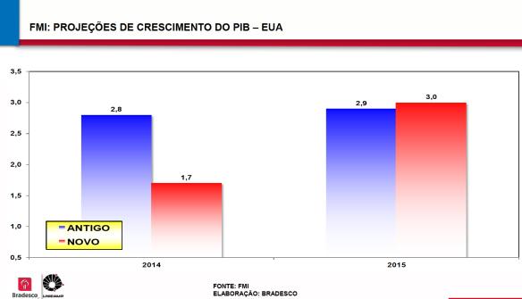 PIB EUA 2014-15