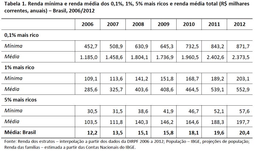 Renda mínima e média do topo da distribuição de renda no Brasil 2006-2012