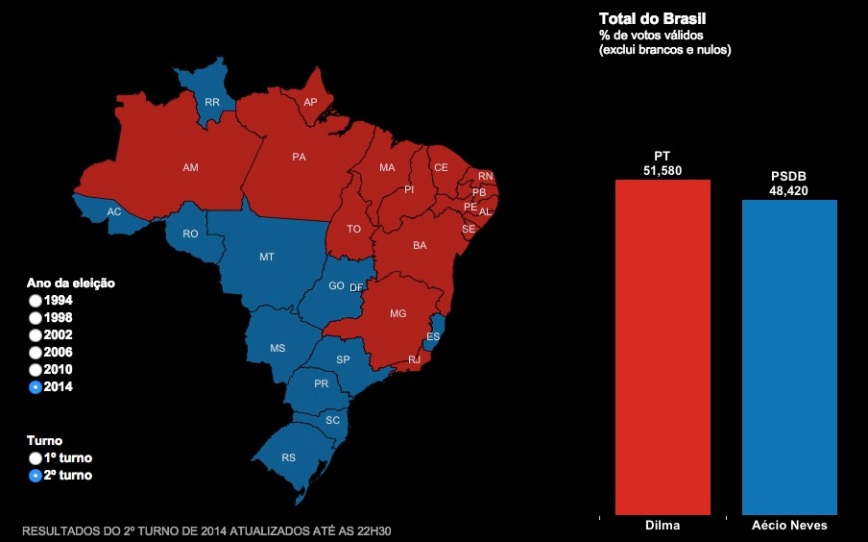 Resulltados estaduais segundo turno 2014