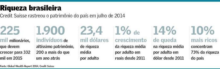 Riqueza Brasileira