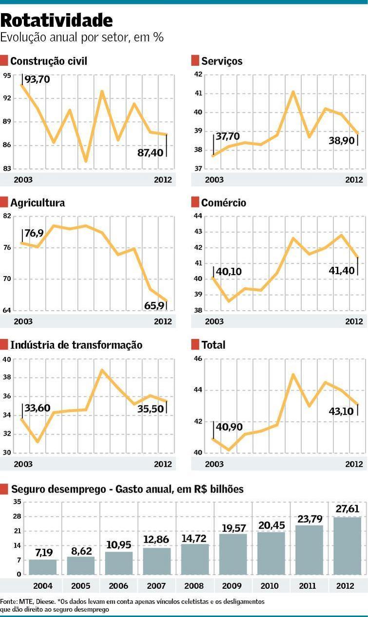 Rotatividade no mercado de trabalho 2013-2014
