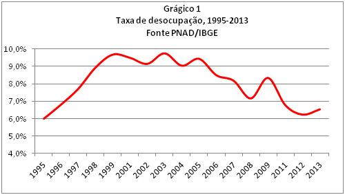 Taxa de Desocupação 1995-2013