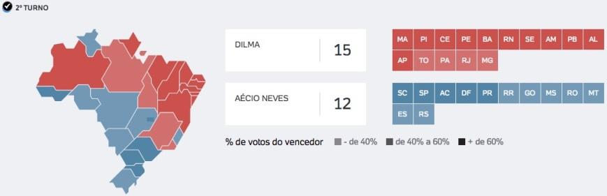 Vencedor por Estado 2014