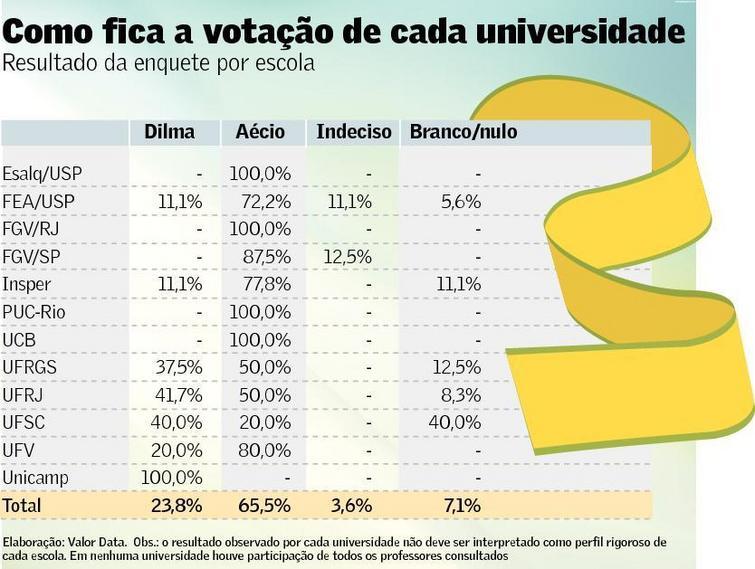 Votação em Faculdade de Economia 2014