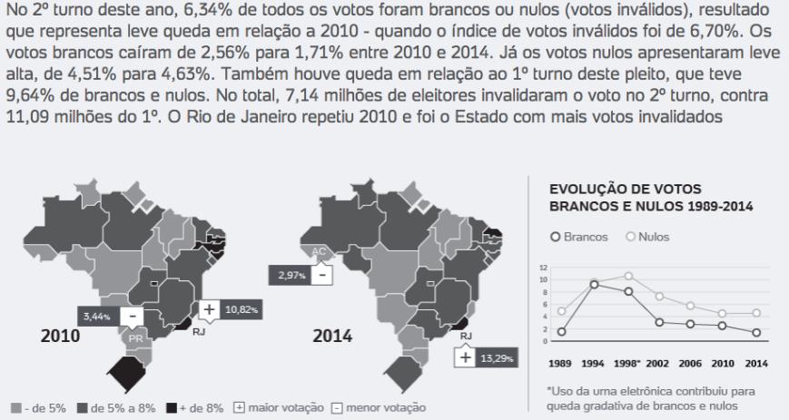 Votos Inválidos 2010 X 2014