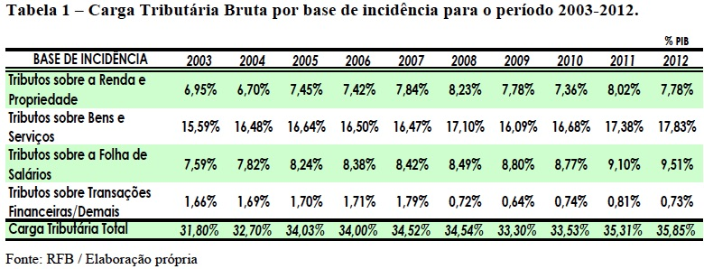 Carga Tributária Bruta por Base de Incidência 2003-2012