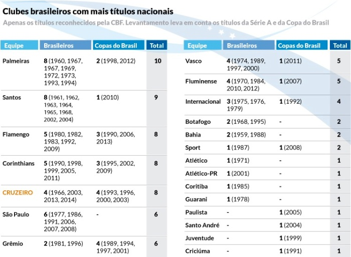 Clubes brasileiros com mais títulos nacionais