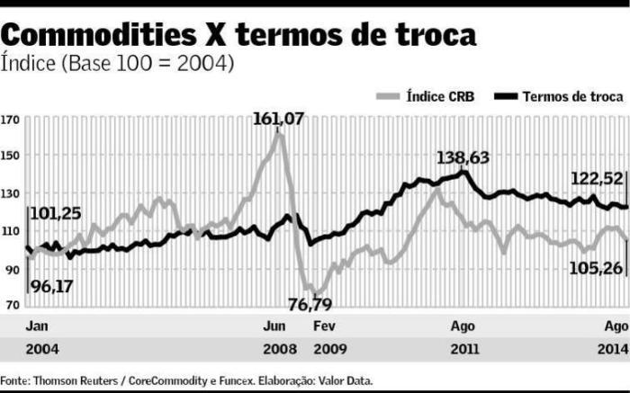 Commodities X Termos de Troca 2004-2014