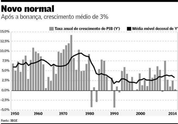 Crescimento médio do produto potencial 1950-2014
