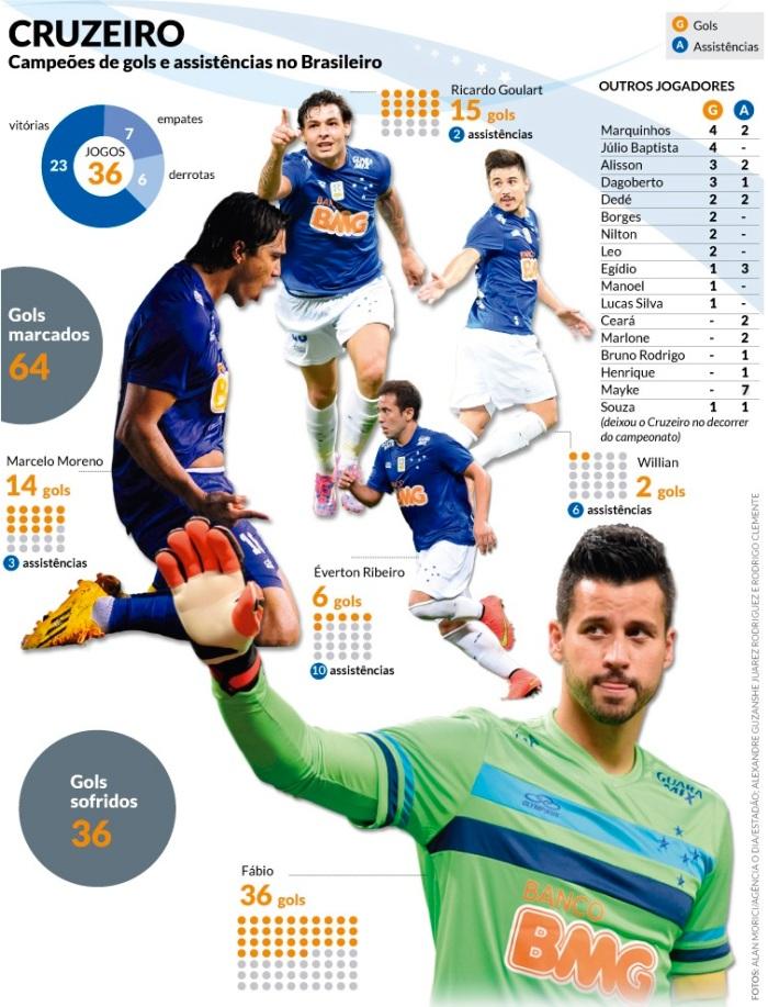 Cruzeiro 2014 Gols e Assistência
