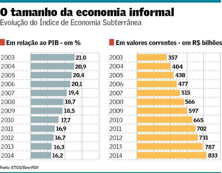 Economia Informal 2003-2014