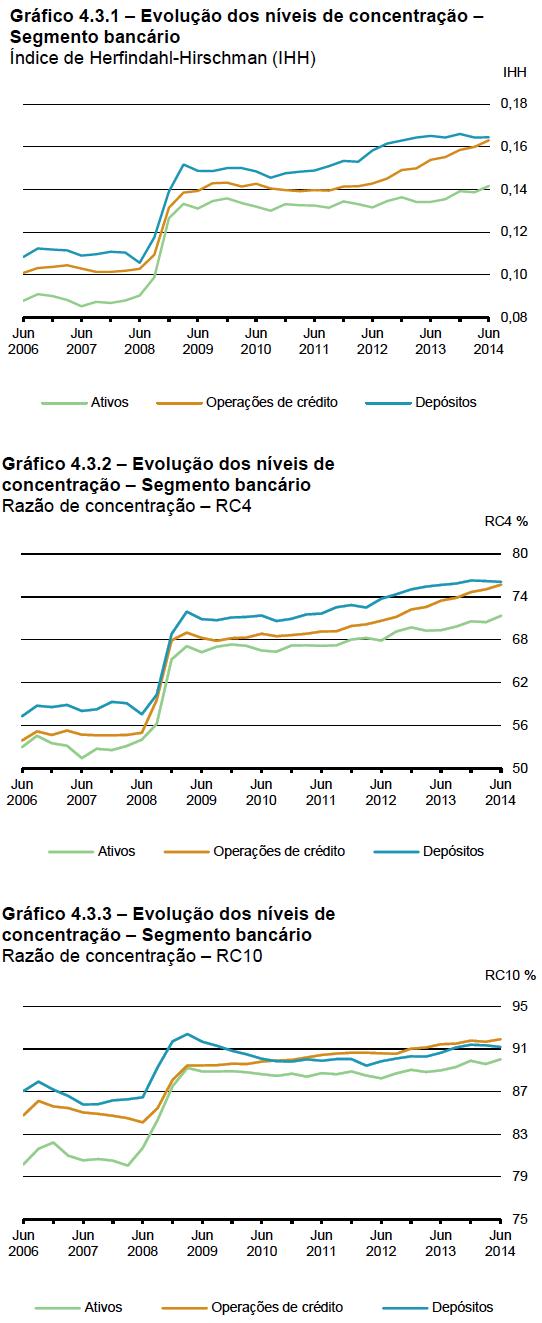 Níveis de Concentração Bancária jun 2006-jun 2014
