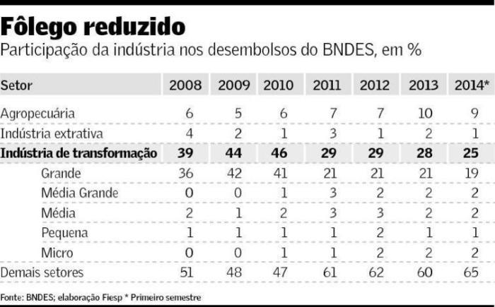 Participação da indústria nos desembolsos do BNDES