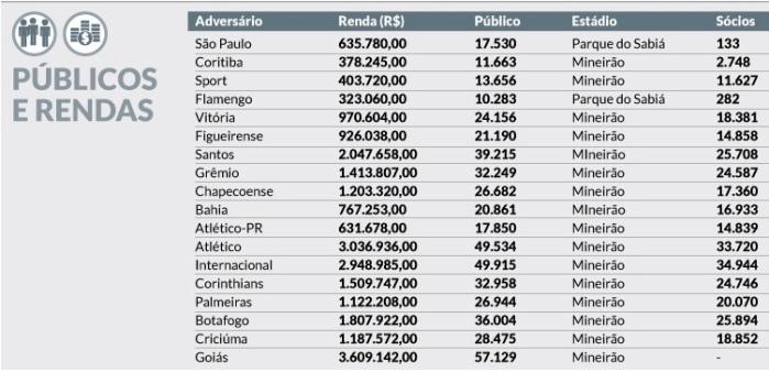Públicos e Renda do Cruzeiro em 2014