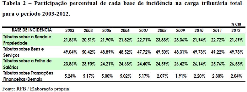Percentual da Base de Incidência na Carga Tributária Total