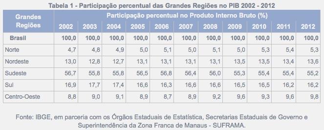 PIB Grandes Regiões - 2012