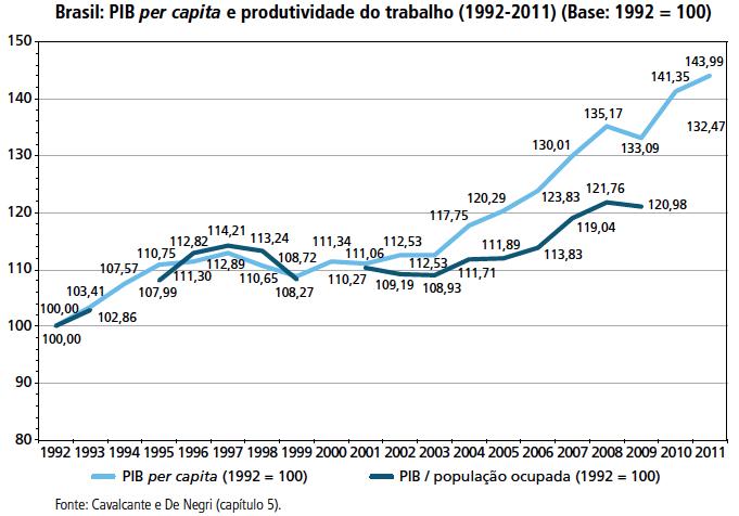PIB Per Capita e Produtividade do Trabalho