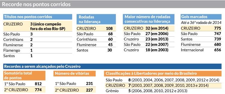 Récorde nos pontos corridos 2003-2014