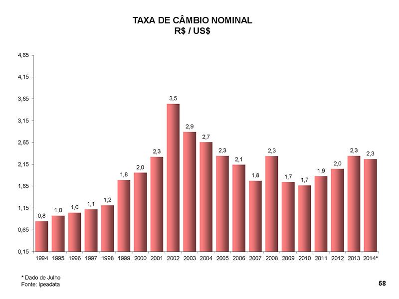 Taxa de Câmbio Nominal 1994-2014