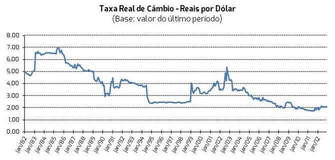 Taxa-real-de-cambio 1982-2014