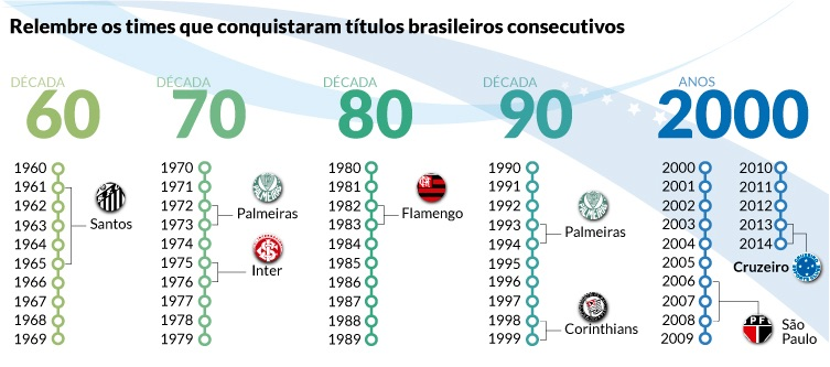 Títulos consecutivos no Campeonato Brasileiro