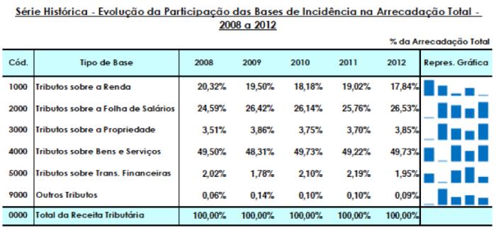 Bases de Incidência na Arrecadação Total - 2008-2012