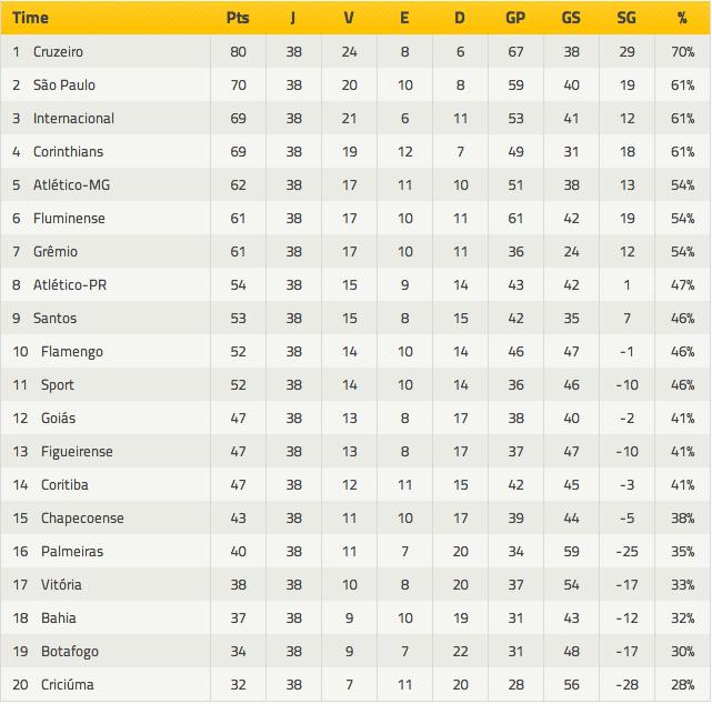 Classificação Final do Campeonato Brasileiro de 2014