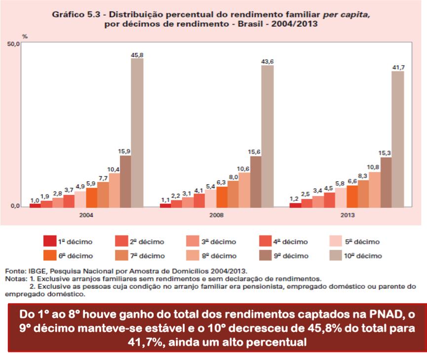 Distribuição da Renda Familiar Per Capita 2004-2008-2013